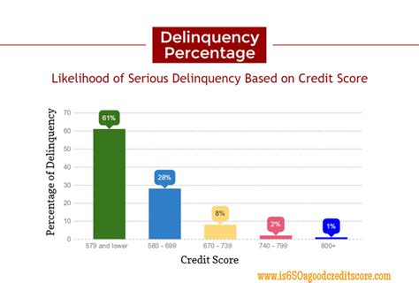 fico credit score chart view averages rates