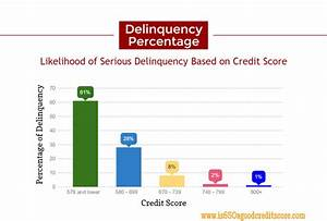 Fico Credit Score Chart View Averages Rates And