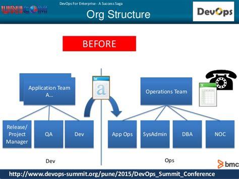 DevOps Summit 2015 Pune _By VijayRoy_and_ManishBhandekar