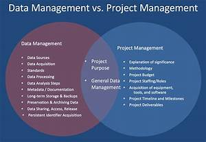 Data Management Vs  Project Management Venn Diagram