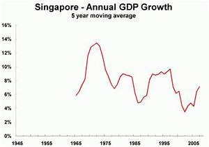 32 best images about Singapore on Pinterest | English ...