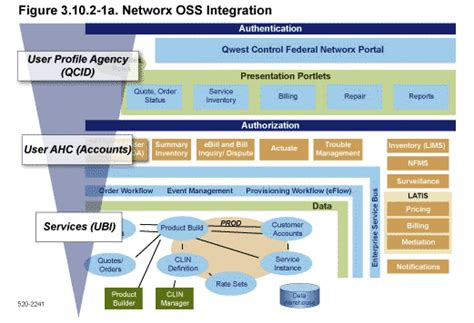 networx about centurylink operational support system integration
