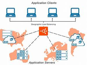 What Is Geographic Load Balancing  Definition And Related