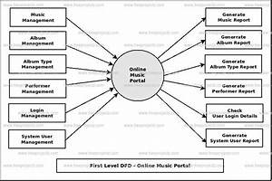 Online Music Portal Dataflow Diagram  Dfd  Freeprojectz