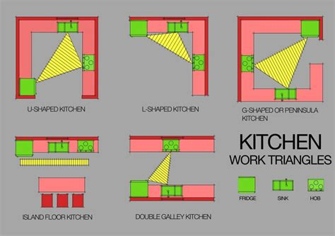 2 island kitchen the kitchen work triangle is it valid today http