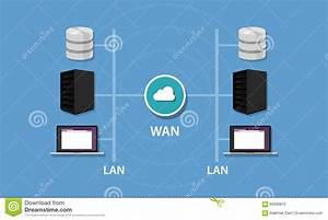 Networking With Wan And Lan Connectivity Local Area