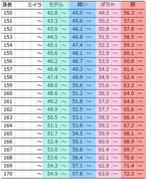 理想 の 体重 チェック 表
