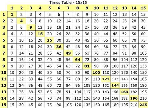 table de multiplication de 1 a 100
