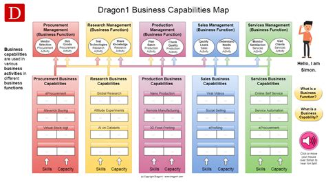 business capability map template business capability map template images template design ideas