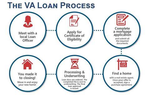 The Va Loan Process