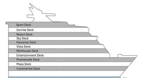 constellation deck plan 2 millennium overview