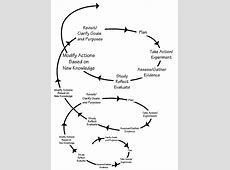 """The End of 1Q10 """"Get Yourself on a Growth Spiral"""" by Fred"""