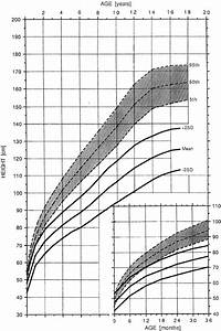 Dwarfism Height Chart Achondroplasia Growth And Motor Milestones Charts