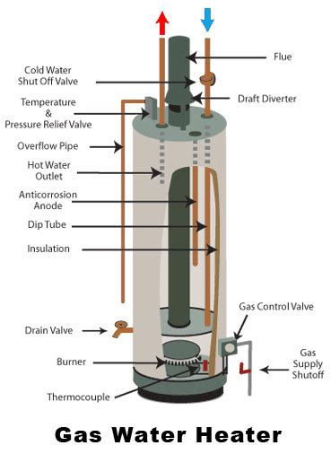 Common Water Heater Problems (and What To Check