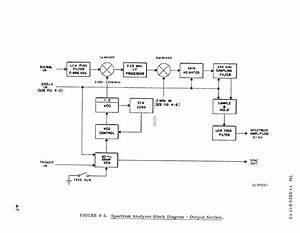 Figure 4-3  Spectrum Analyzer Block Diagram