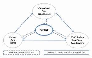 The Care Management Medical Home Center Model