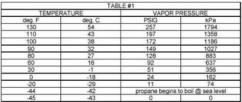 propane facts comparison charts