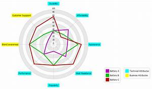 How To Use Radar Chart For Competitive Analysis
