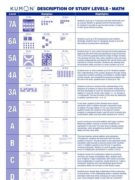 free kumon 7a reading worksheets informationacquisition