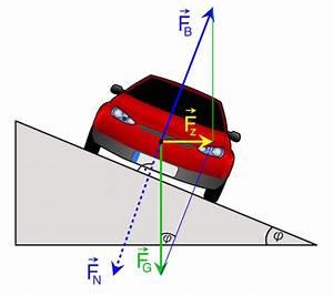 Schwerpunkt Berechnen Physik : kurvenfahrten mit dem auto oder motorrad ~ Themetempest.com Abrechnung