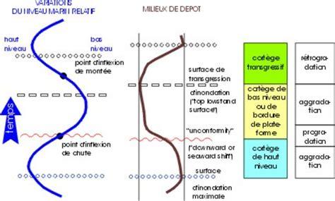 2807320767 stratigraphie sequentielle principes et dynamique des bassins