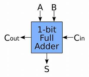 File 1-bit Full-adder Svg