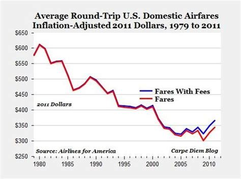 impact   airline deregulation act  american