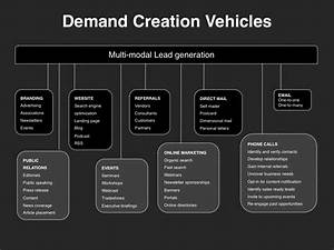 demand creation planning template download four quadrant With demand management plan template