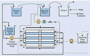 Recovery  Recycling Methods For Metal Finishers   Products