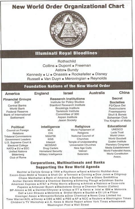 Illuminati Plans ex freemason reveals illuminati plans for ww3