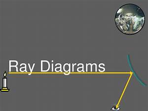 Drawing Light Ray Diagrams By Star Teacher