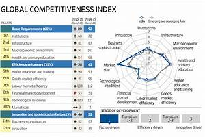 India jumps 16 places in WEF competitiveness ranking ...