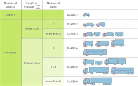 Vehicle Classification