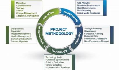 Methodology Intranet Planning Digital Consultant Project Plan
