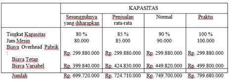 contoh soal analisis biaya overhead pabrik my world