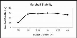Bunker Sludge Stability Test Result