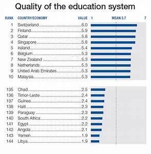 South Africa stone last in Mathematics, Science education ...