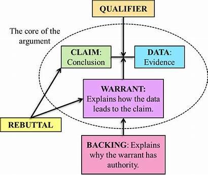 Toulmin Argument Analysis Arguments Essay Using Argumentation