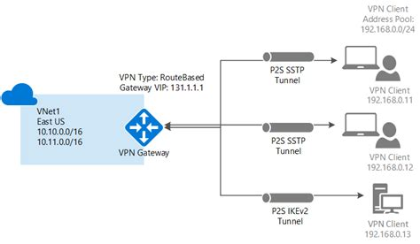 Connect A Computer To A Virtual Network Using Point-to