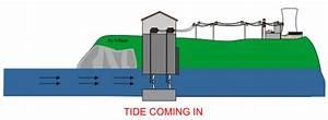Sea Dams