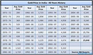 Rbi Rate Chart Gold Price In India 40 Years History