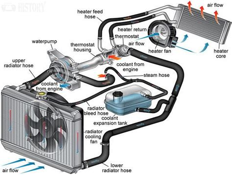 Diagram System Vehicle Cooling by Engine Components Cooling System Parts