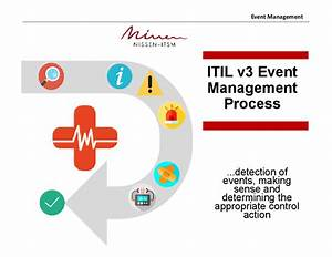 itil event management process powerpoint With itil document management