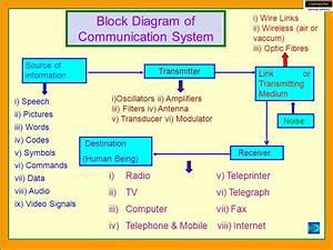 Communication System Basic Principles Of Communication