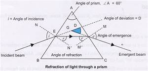 Ncert Class 10 Science Lab Manual Refraction Through Prism