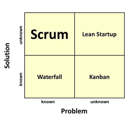 Is Scrum The Best Choice For Any Kind Of Work?  Agile Coach Journal