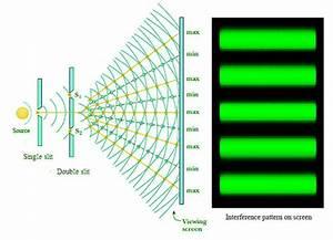 The Double Slit Experiment  A Rational Explanation