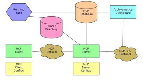system architecture archivematica