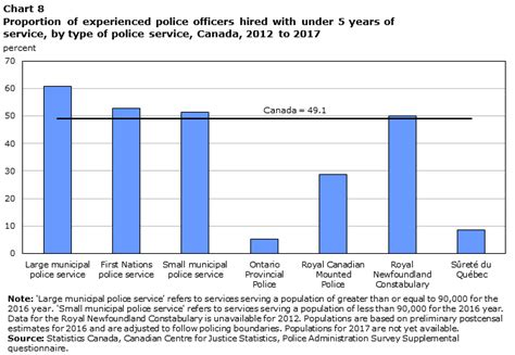 Detective Annual Salary by Resources In Canada 2017