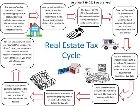 tax property estate cycle related posts